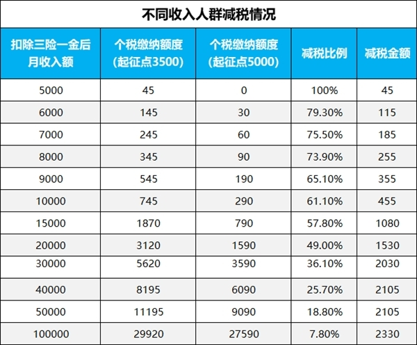 个税改革首月减免316亿元 6000多万