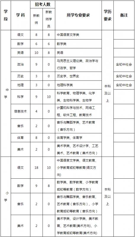 2019年义乌市教育系统公开招聘教师