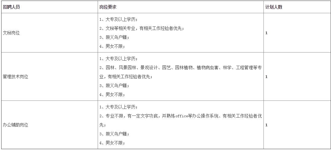 义乌市园林绿化管理局公开招聘雇员公告