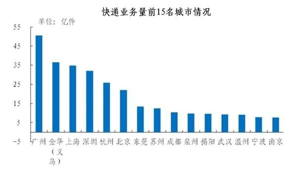 2018邮政业务总量首次突破万亿元大关: