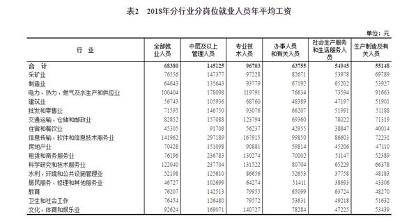 2018年平均工资出炉!IT业超14万元