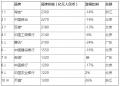 2016胡润品牌榜之2016最具价值中国品牌10强