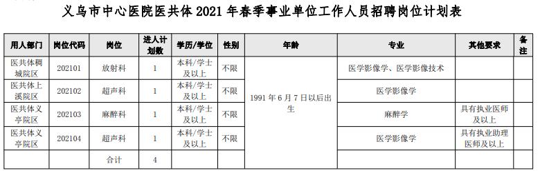 义乌市中心医院医共体2021年春季事业单